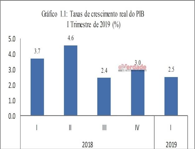 Mundo | Economia de Moçambique desacelera para 2,5 por cento no 1º trimestre devido a indústria do carvão
