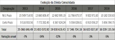 MUNICÍPIO DE S. PEDRO DO SUL REDUZ DÍVIDA EM 9 MILHÕES DE EUROS