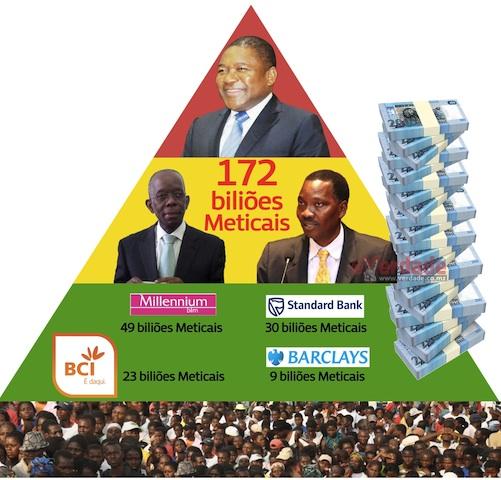 Moçambique | Dívida Pública Interna aumenta para 172 biliões, Governo continua a vender novos Títulos do Tesouro