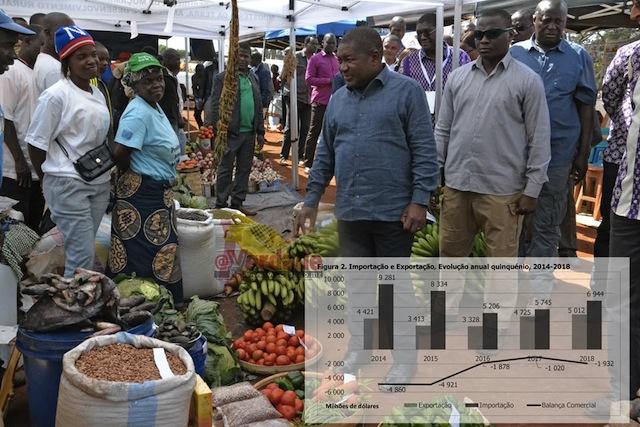 Mundo   Auto-suficiência alimentar é falácia, Moçambique continua importar miudezas, ovos, batatas, hortícolas, arroz, chá até milho