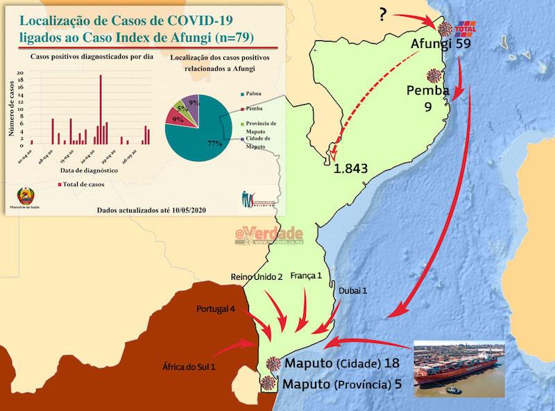 """""""Não há razão para fazermos testagem de forma indiscriminada (na Península de) Afungi, nem em nenhum outro lugar"""" de Moçambique"""