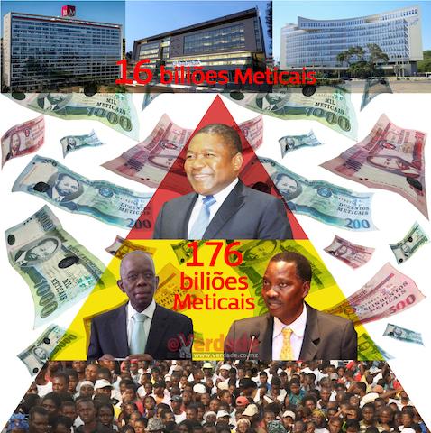 Moçambique | Emprestando menos dinheiro aos moçambicanos bancos comerciais lucraram 17 biliões de meticais em 2018