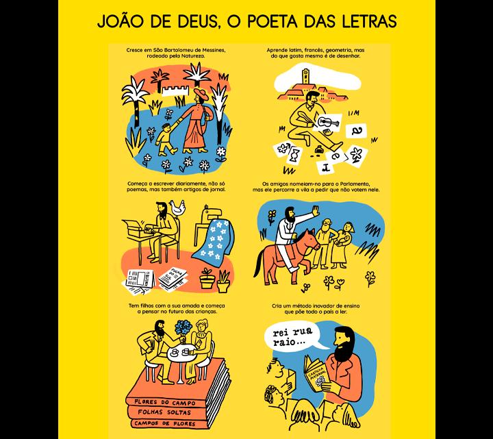 ALGOZ RECEBE EXPOSIÇÃO DE JOÃO DE DEUS – O POETA DAS LETRAS