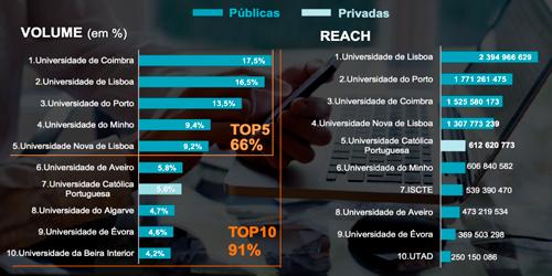 Coimbra, Lisboa, Minho e Porto têm as Universidades mais Mediáticas de Portugal