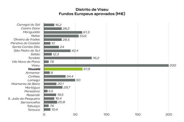 Vouzela | Município recebeu 61,9 milhões de euros de fundos comunitários