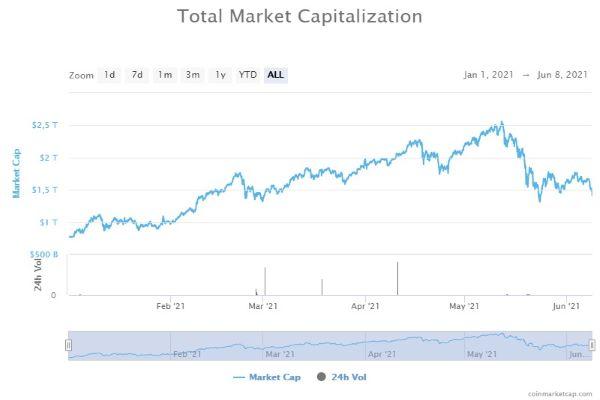 Criptomoedas dão trambolhão. Bitcoin cai mais de 13%