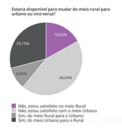 Cerca de 30% da população citadina pondera ir viver para meios rurais